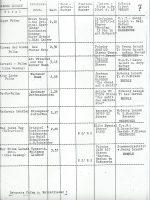 Liste – 7
